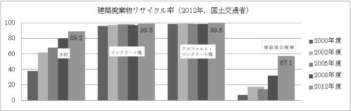 %e5%bb%83%e6%9c%a8%e6%9d%90%e3%82%b0%e3%83%a9%e3%83%95